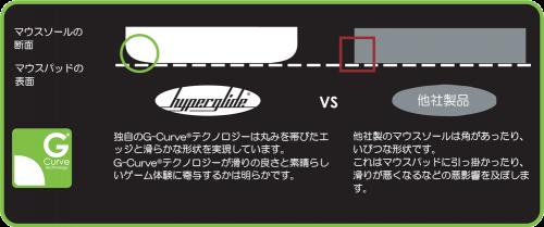 g_curve